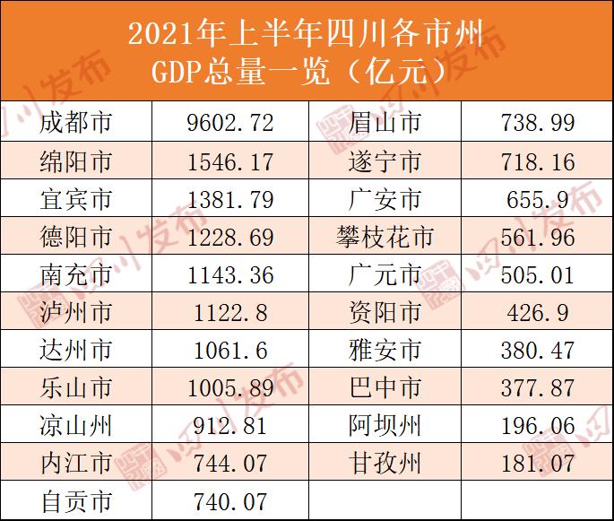 20202020四川省gdp_2017年四川各市GDP出炉,成都省四川市的传言是真的吗