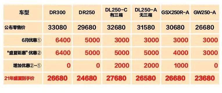 豪爵新一轮优惠DL250降价5000...