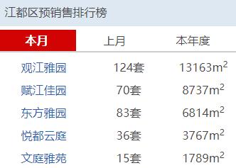 扬州公司排行_8月扬州人气楼盘榜来了,这些楼盘很优秀!