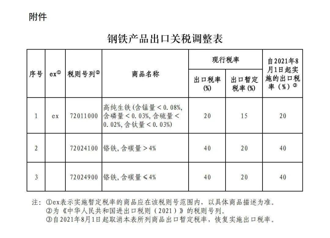 【资讯】国务院关税税则委员会关于进一步调整钢铁产品出口关税的公告4dg
