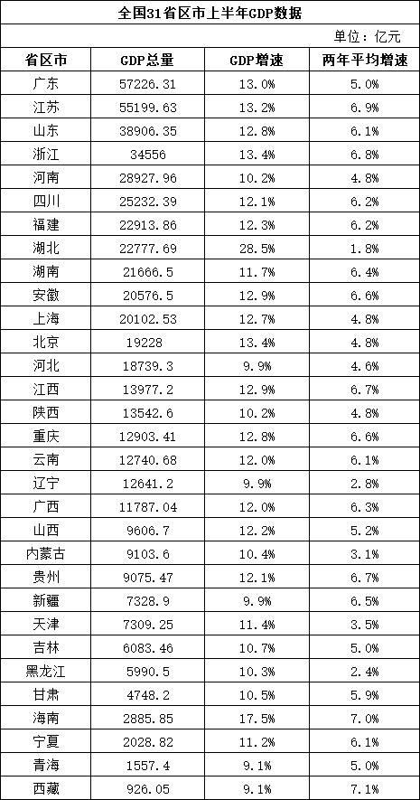 省gdp万亿_中国最富有的两个省,GDP总量超20万亿,全球98%的国家都不如它们