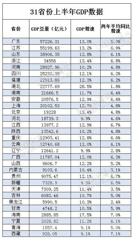gdp各省增速_今年上半年GDP排行榜,中部省份安徽突破2万亿,这个省增速第一!
