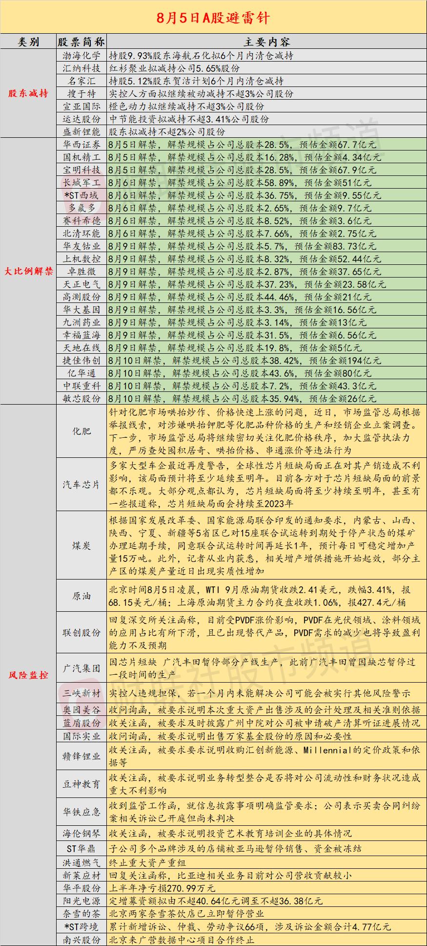 《天游线路检测中心注册测速-天游注册登录指定【官网授权】-渤海化学将迎来近10%的清仓式减持》