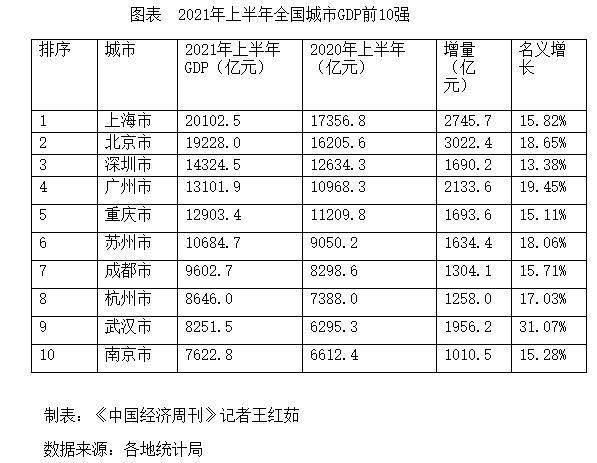 上半年各地gdp_2020年上半年江苏省各地区GDP排行