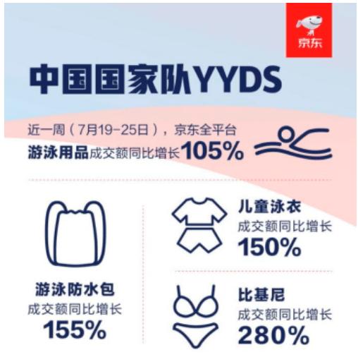 奥运推动数码印花泳装热销,京东运动比基尼泳衣成交额同比增长280%!