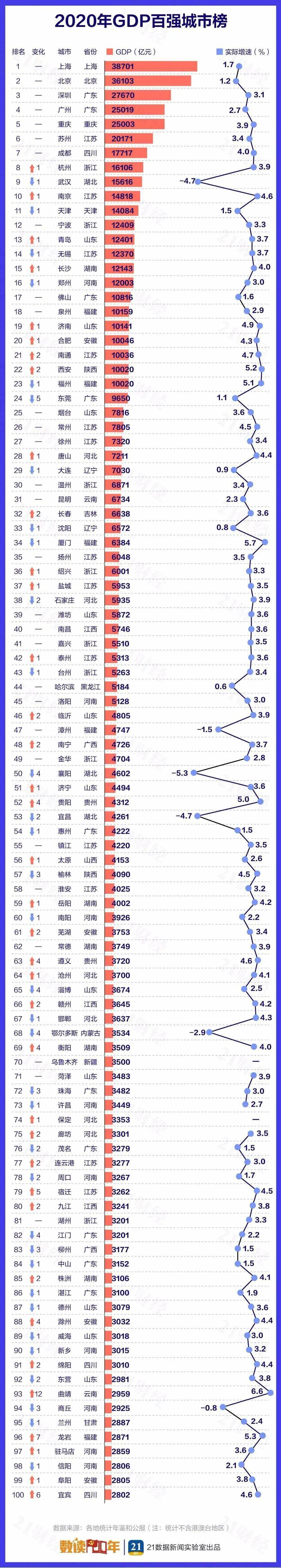 中国县区gdp排名_中国县市人均GDP十强:昆山第六,神木跻身前三,浙江无一入围