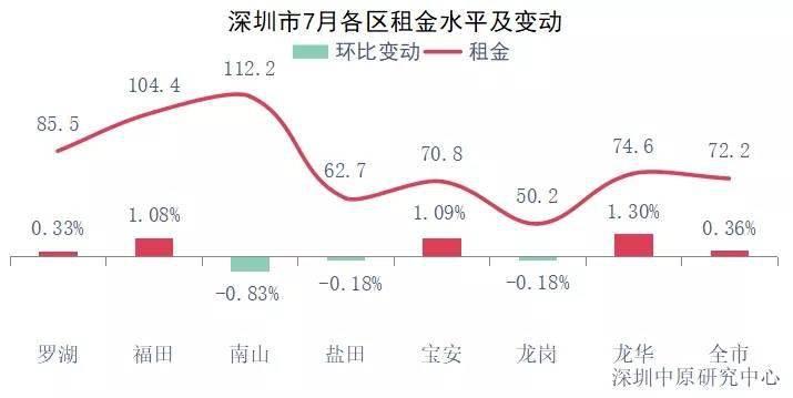 深圳租房人口_所有深圳人,你房租要涨吗