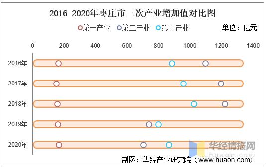 2020滕州gdp_枣庄市的GDP倒数第一各县区排名基本倒数