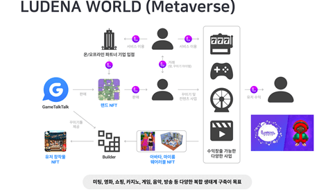 元宇宙大爆发:面向元宇宙的区块链游戏生态系统Ludena