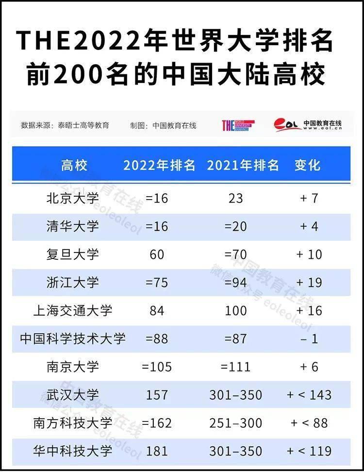 2022泰晤士世界大学排名公布!中国共147所高校上榜,我省2所