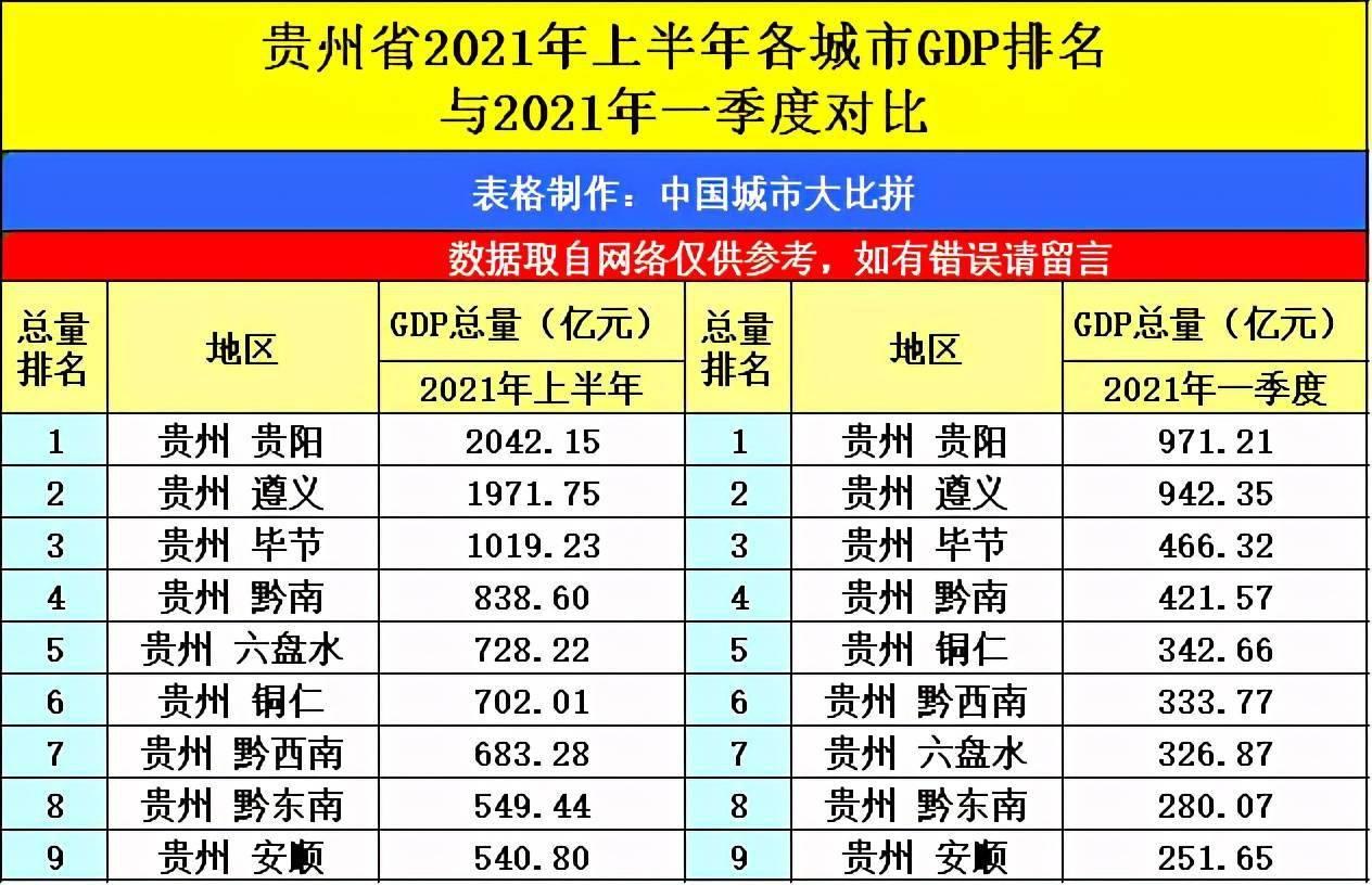 陕西各城市gdp排名2021_2021年上半年陕西省各市GDP排名,西安增速降低