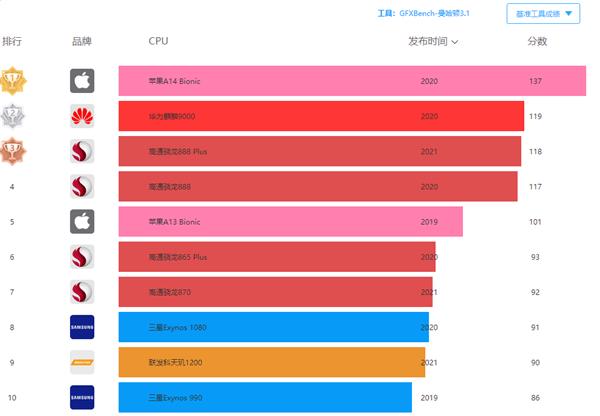蘋果A15處理器跑分曝光:全球最高分137FPS
