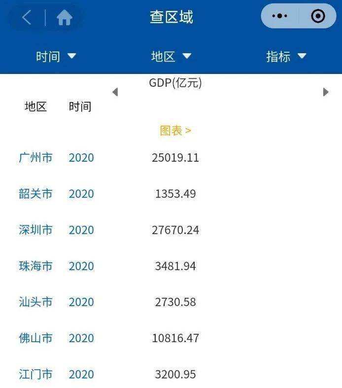 广东gdp各市_省市经济财政数据系列点评 2020年广东省及各市经济财政情况全梳理