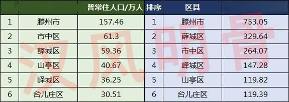 薛城gdp_枣庄6区县人口一览:薛城区59.36万,台儿庄区30.51万