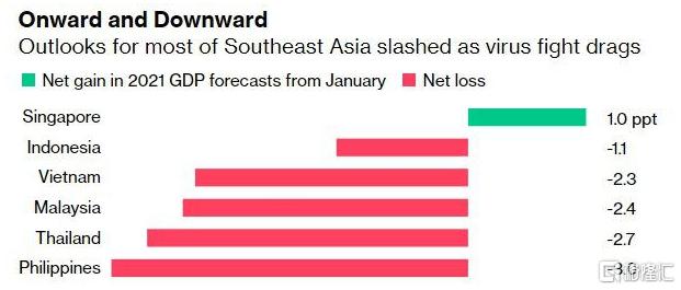 """经济跌入20年低谷!""""沙盒计划""""能救泰国吗?"""