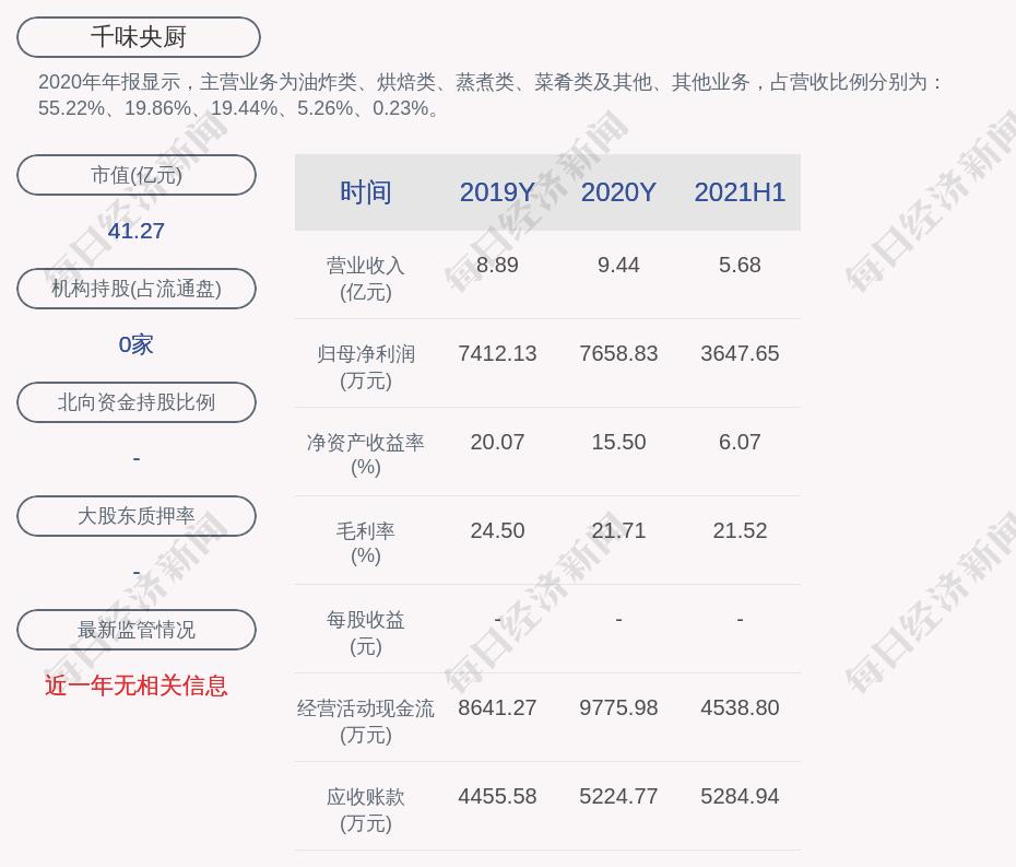 交易异动!千味央厨:近3个交易日上涨33.1%,无未披露的重大信息