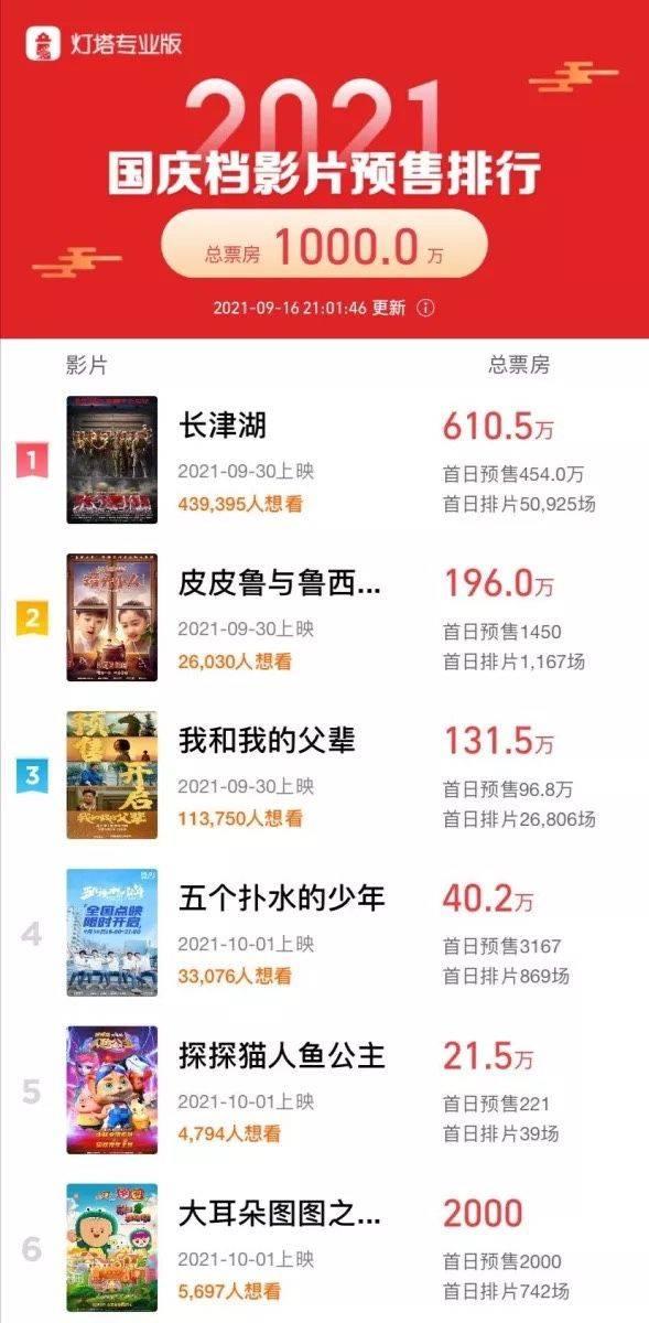 国庆档新片预售总票房正式突破1000万