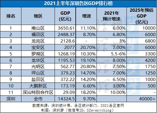 2021全球上半年gdp排名_德国GDP今年预计将突破4万亿美元,美国达23万亿,那中国呢