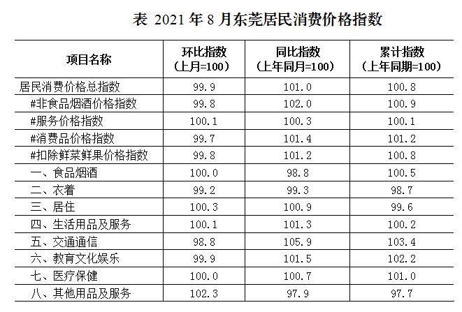 8月份东莞居民消费价格同比上涨1.0%