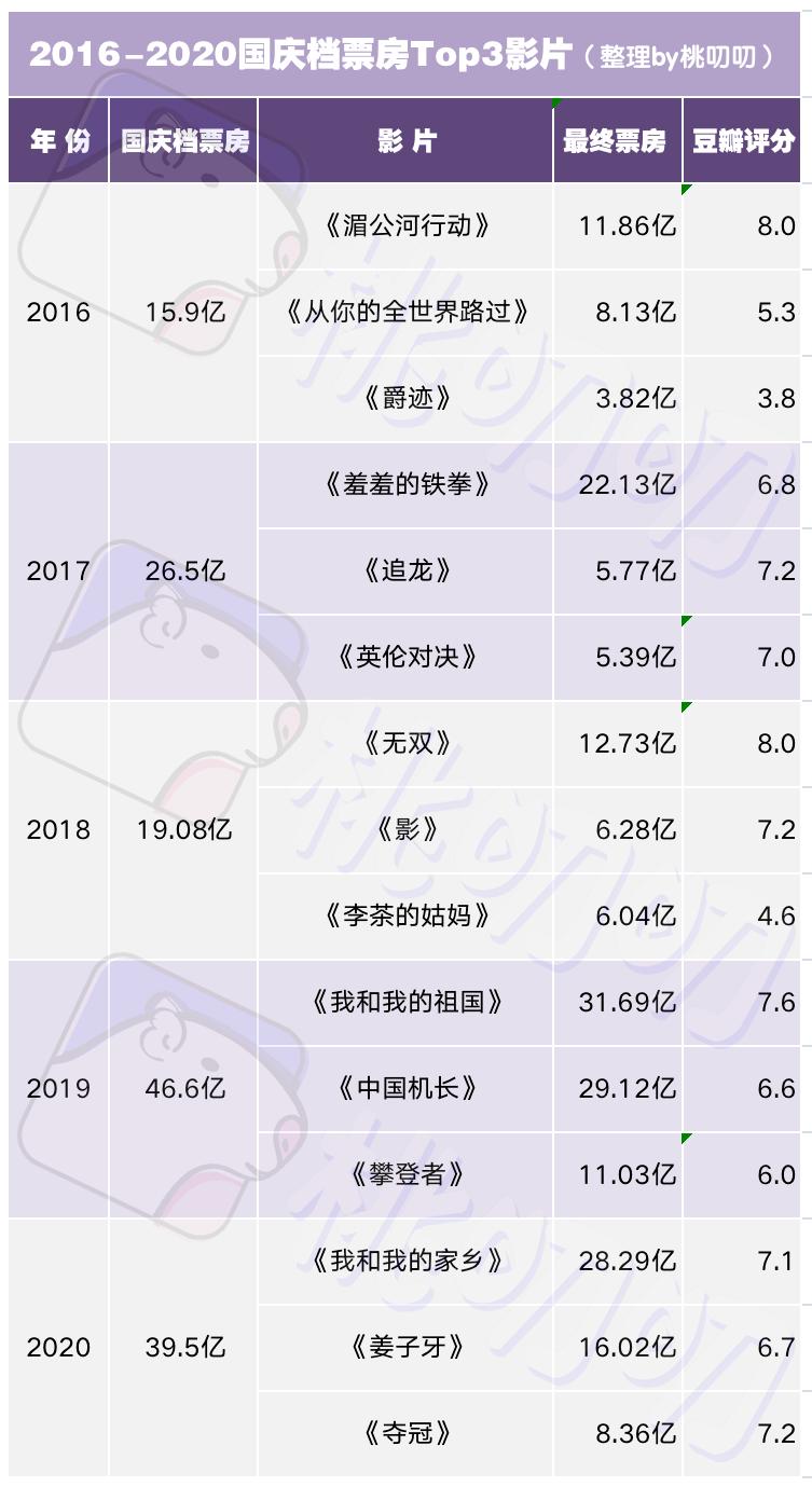 主旋律激战国庆档,票房能否突破50亿?