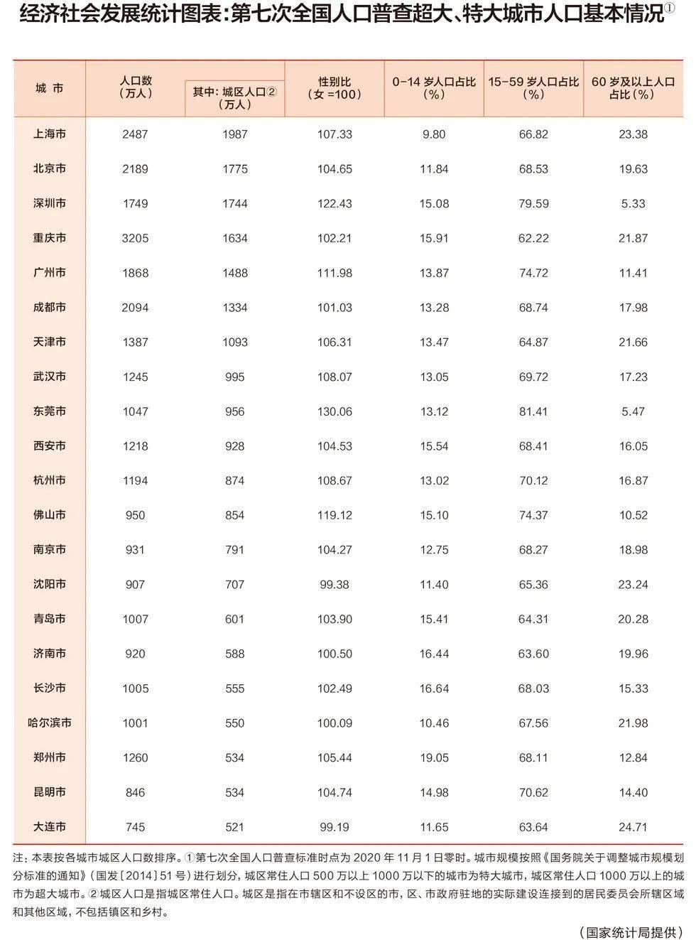 武汉市的人口_央媒光明网报道:上海位居超大城市第一,武汉城区人口全国第八