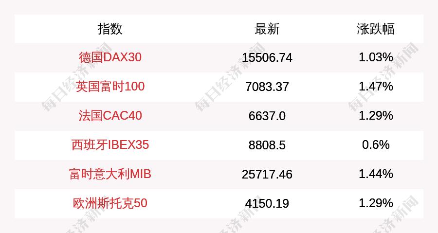 9月22日德国DAX30指数收盘上涨1.03%,英国富时100指数收盘上涨1.47%