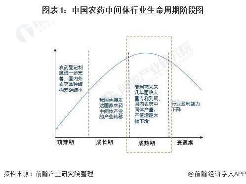 中国农药中间体市场规模约为1290亿元