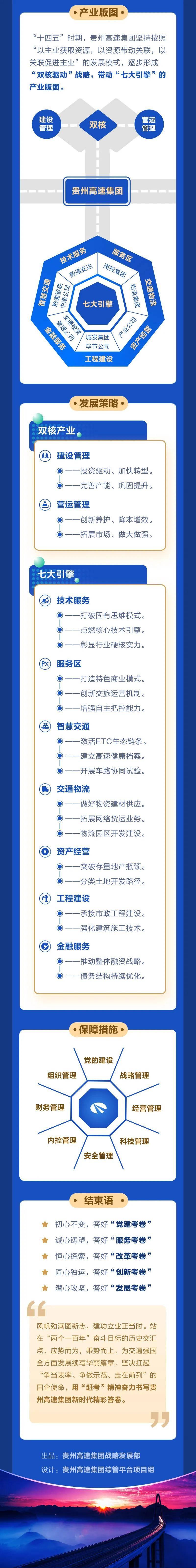 """贵州高速集团""""十四五""""发展规划正式出炉"""
