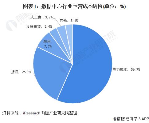 中国数据中心行业区域竞争格局 电价较低地区吸引数据中心投资建设
