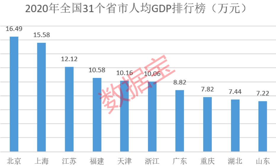 2019北京人均gdp_全国城市人均GDP排行榜:深圳只排第七,无锡第二,北京第三,这地...