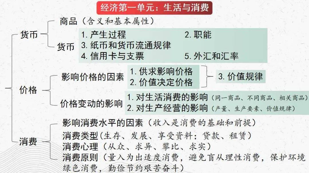 高中政治丨高中三年4本必修一轮复习精品课件!