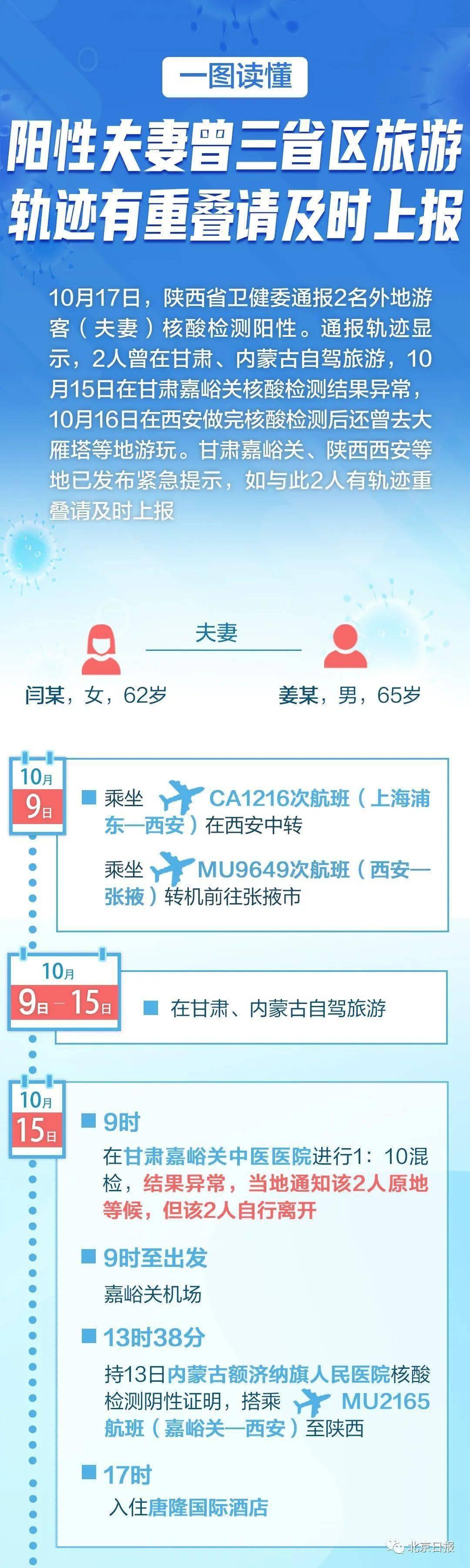 银川新增一确诊,为离沪旅游夫妻密接,多地疾控紧急提醒,有重叠及时上报