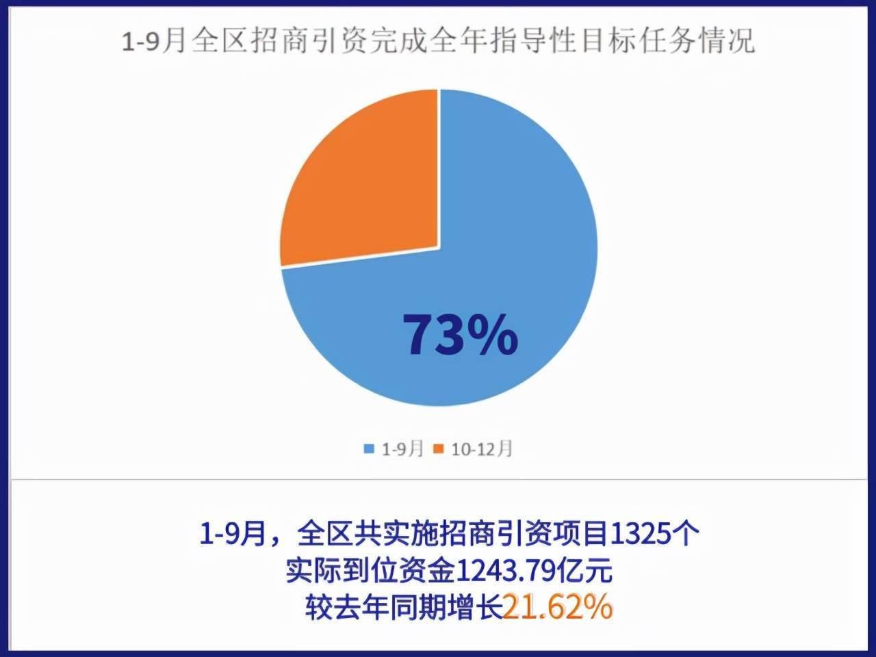 1至9月,宁夏实施招商引资合同项目1325个