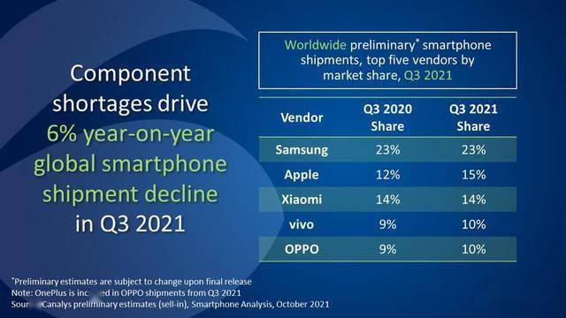 Q3全球智能手机出货量前五出炉:三星销量强势稳居欧美市场