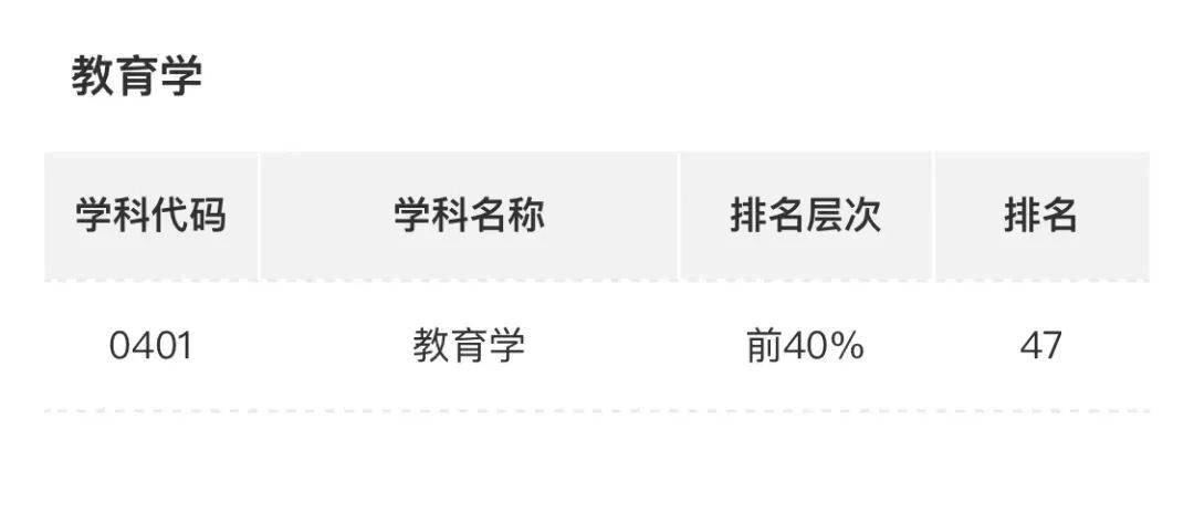 中国最好学科排名发布,衡阳这2所高校的5个学科上榜